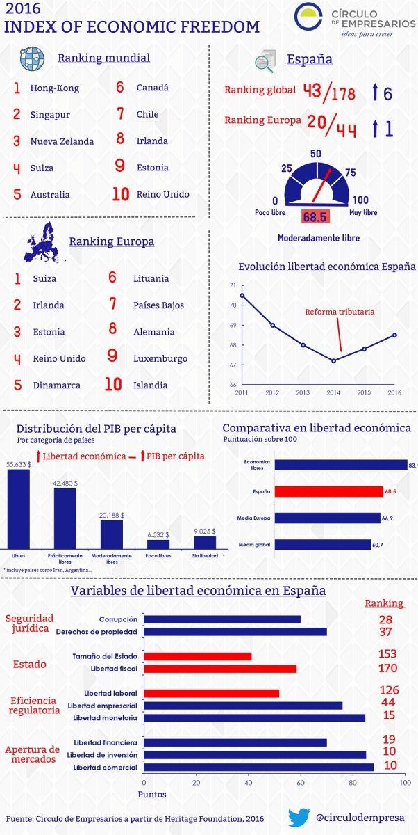 Índice de libertad económica 2016 #infografia #infographic