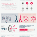 La industria del marketing y ventas en Chile #infografia #infographic #marketing