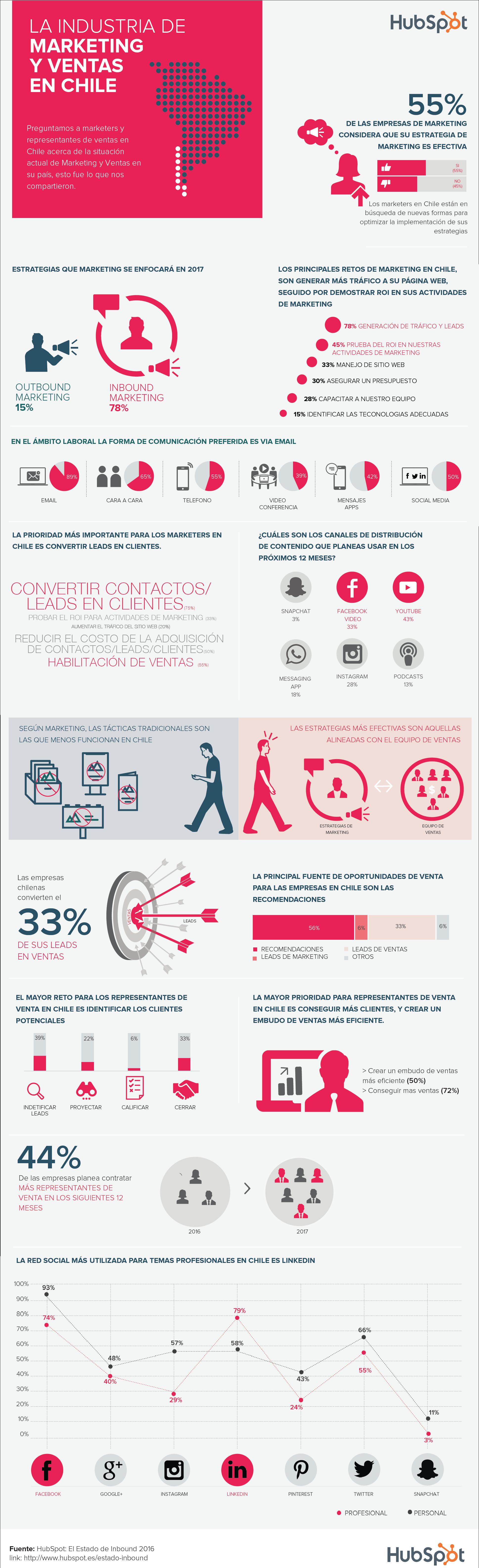 La industria del marketing y ventas en Chile #infografia #infographic #marketing