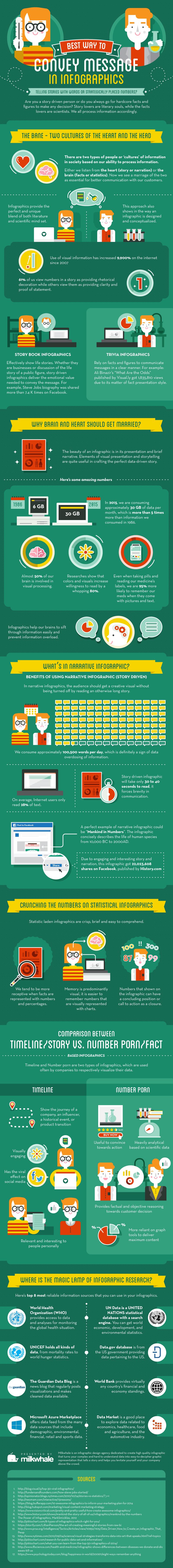 La mejor manera de transmitir un mensaje con una Infografía #infografia #marketing