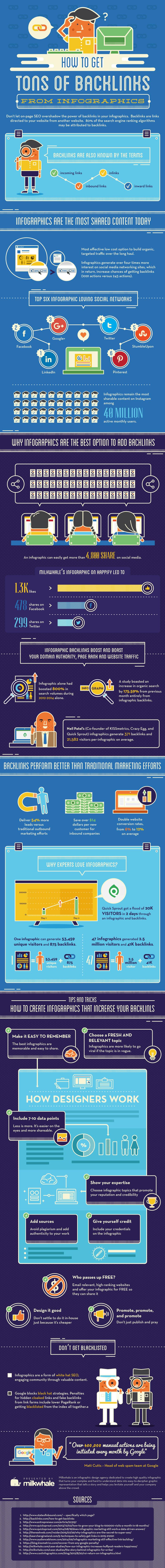 Cómo conseguir toneladas de backlinks con Infografías #infografia #marketing
