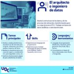 Profesión: Ingeniero de datos #infografia #infographic #bigdata