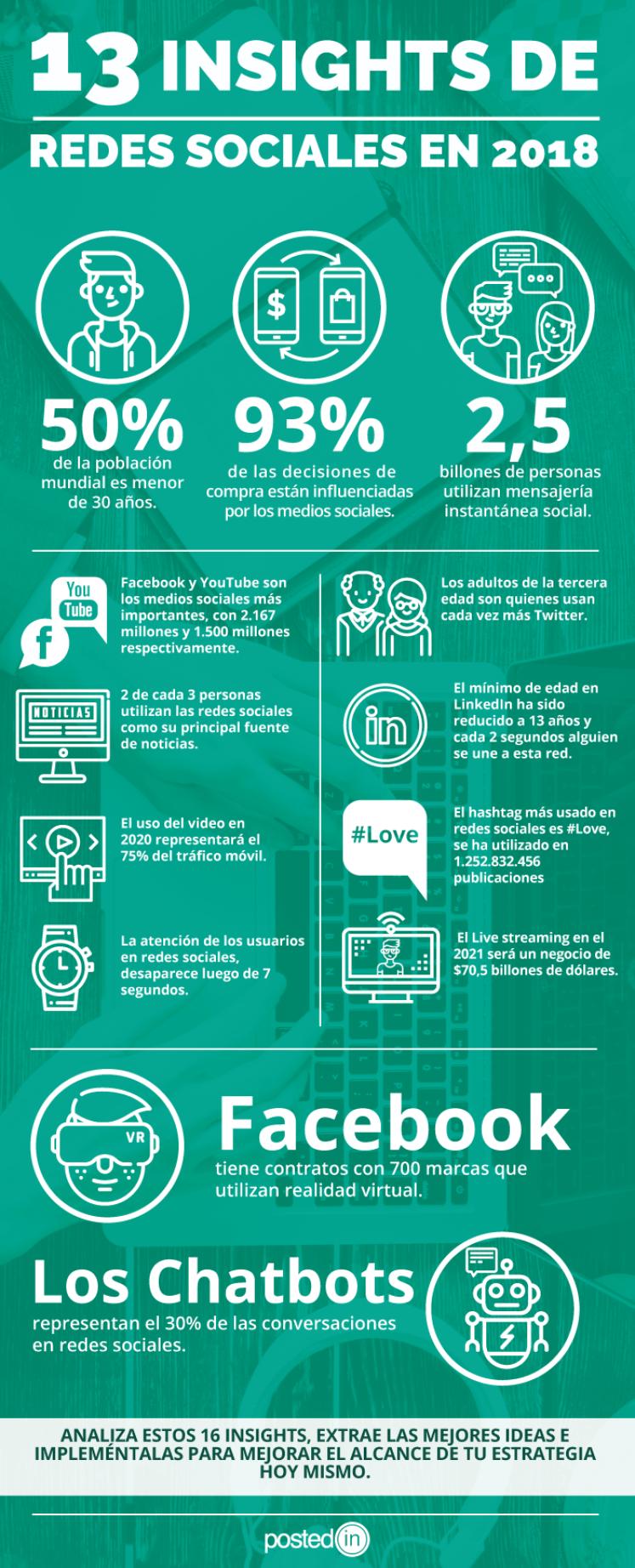 13 insights de Redes Sociales #infografia #infographic #socialmedia