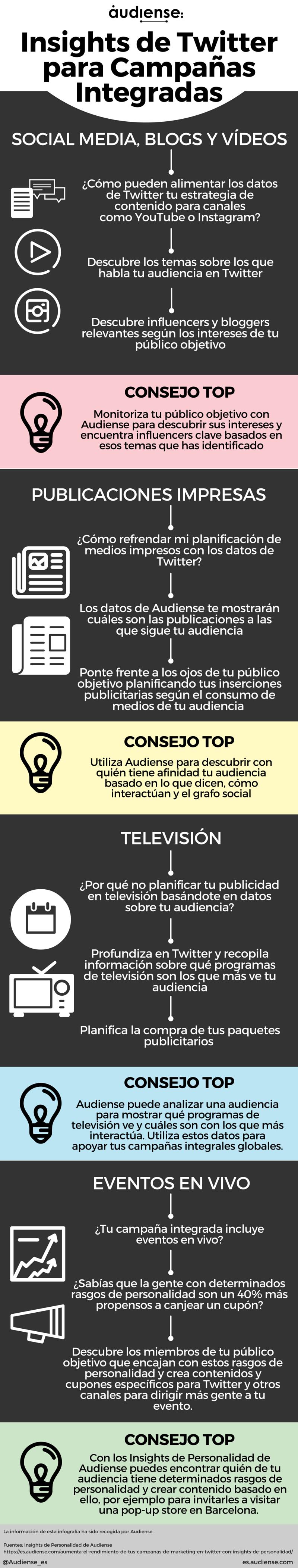 Insights de Twitter en Campañas integradas #infografia #socialmedia #marketing