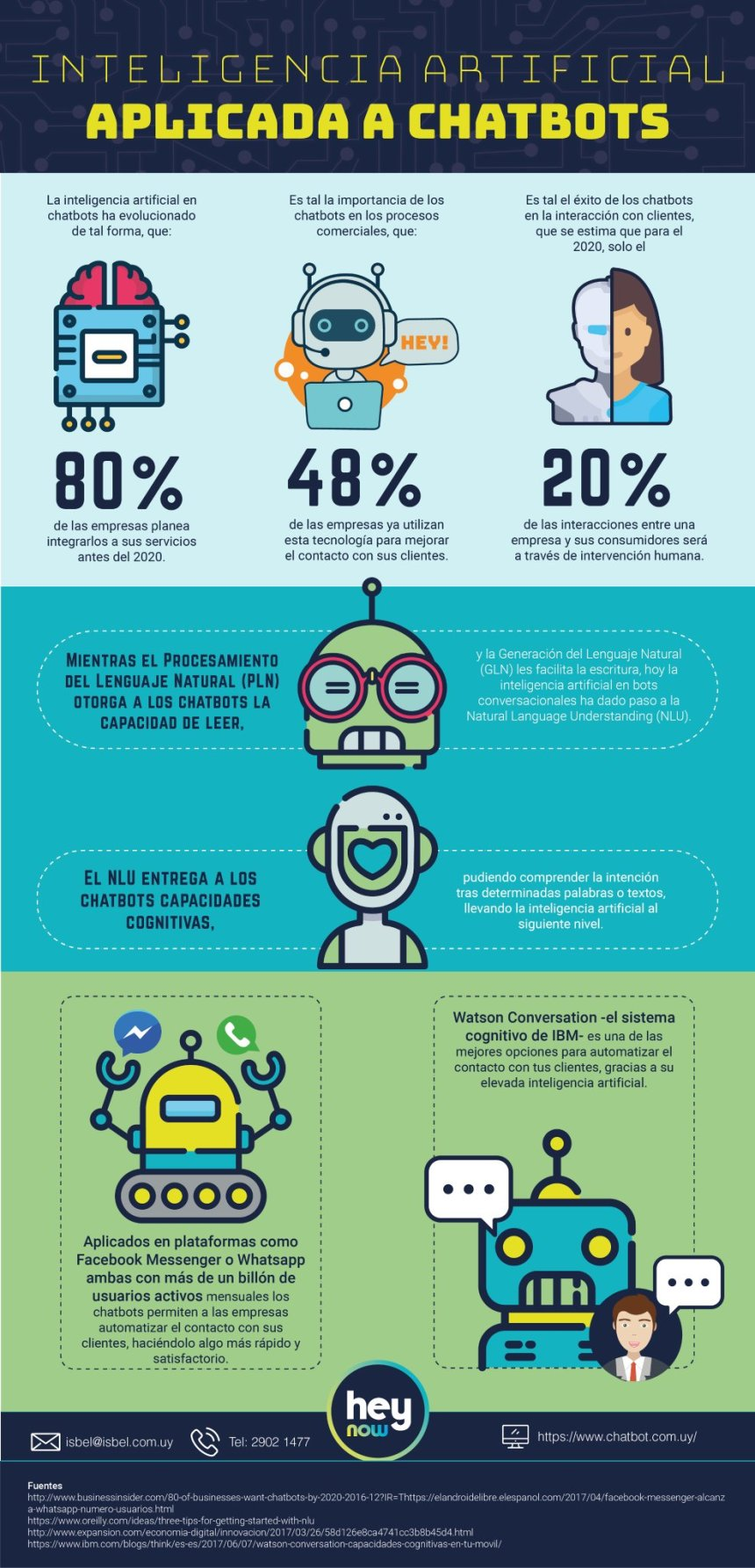 Inteligencia Artificial aplicado a chatbots #infografia #infographic #ia #marketing