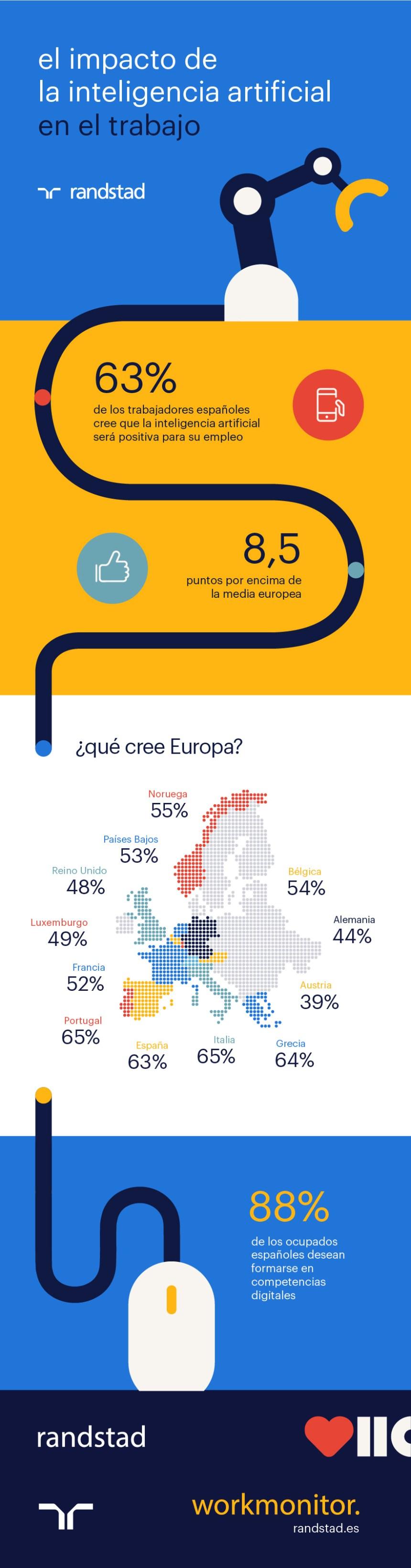 El impacto de la Inteligencia Artificial en el trabajo #infografia #ia #rrhh