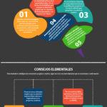 Inteligencia emocional es igual a creatividad visual efectiva #infografia #infographic