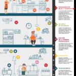 Cómo cambiará Internet de las Cosas tu hogar #infografia #infographic #IoT