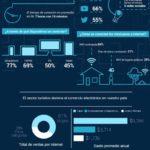 Internet en México #infografia #infographic