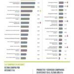 Internet en España (datos 2018) #infografia #infographic