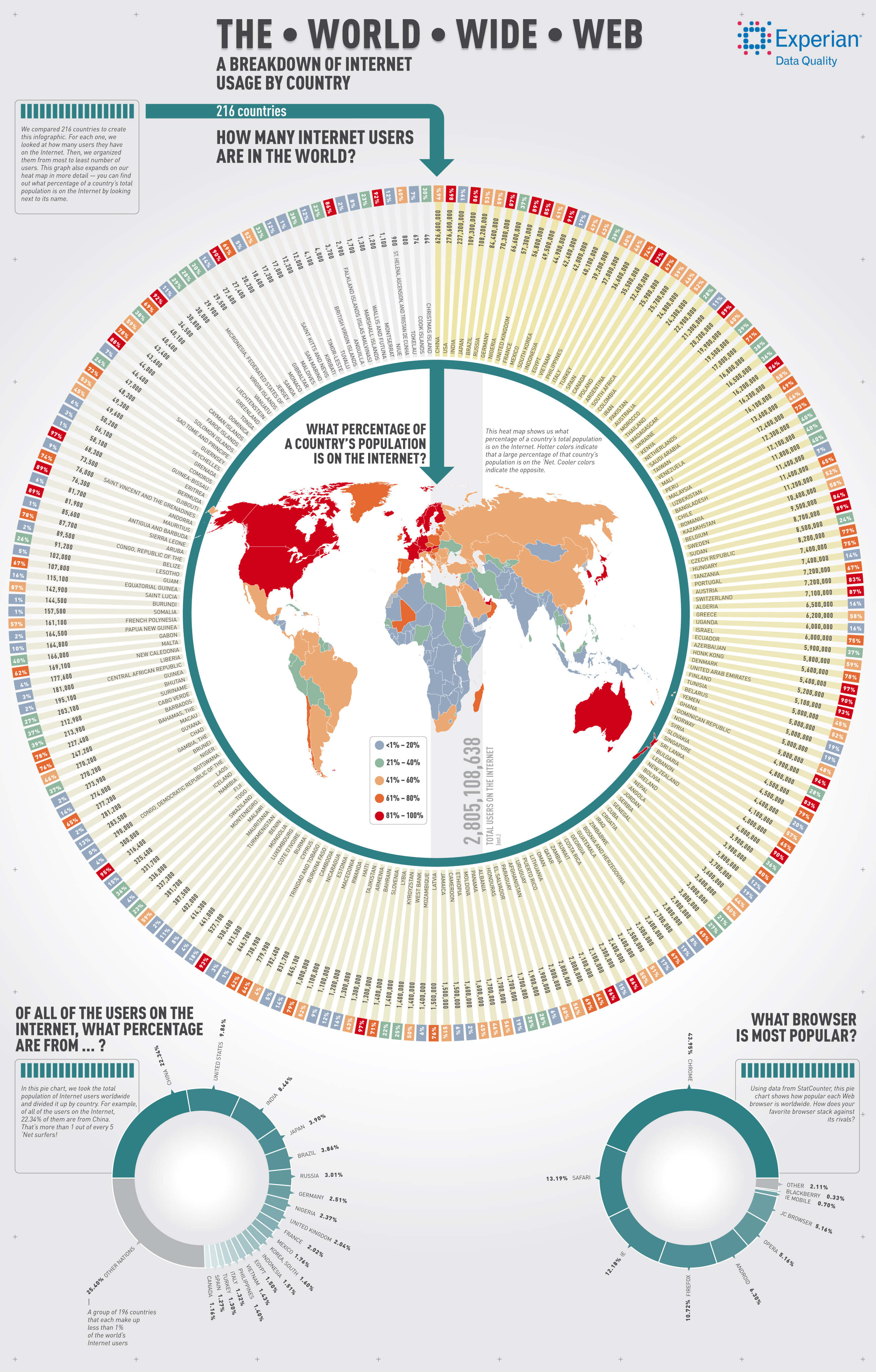 Usuarios de Internet en los distintos países del Mundo #infografia #infographic