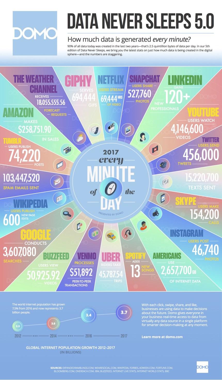 Qué sucede en Internet en un minuto #infografia #infographic
