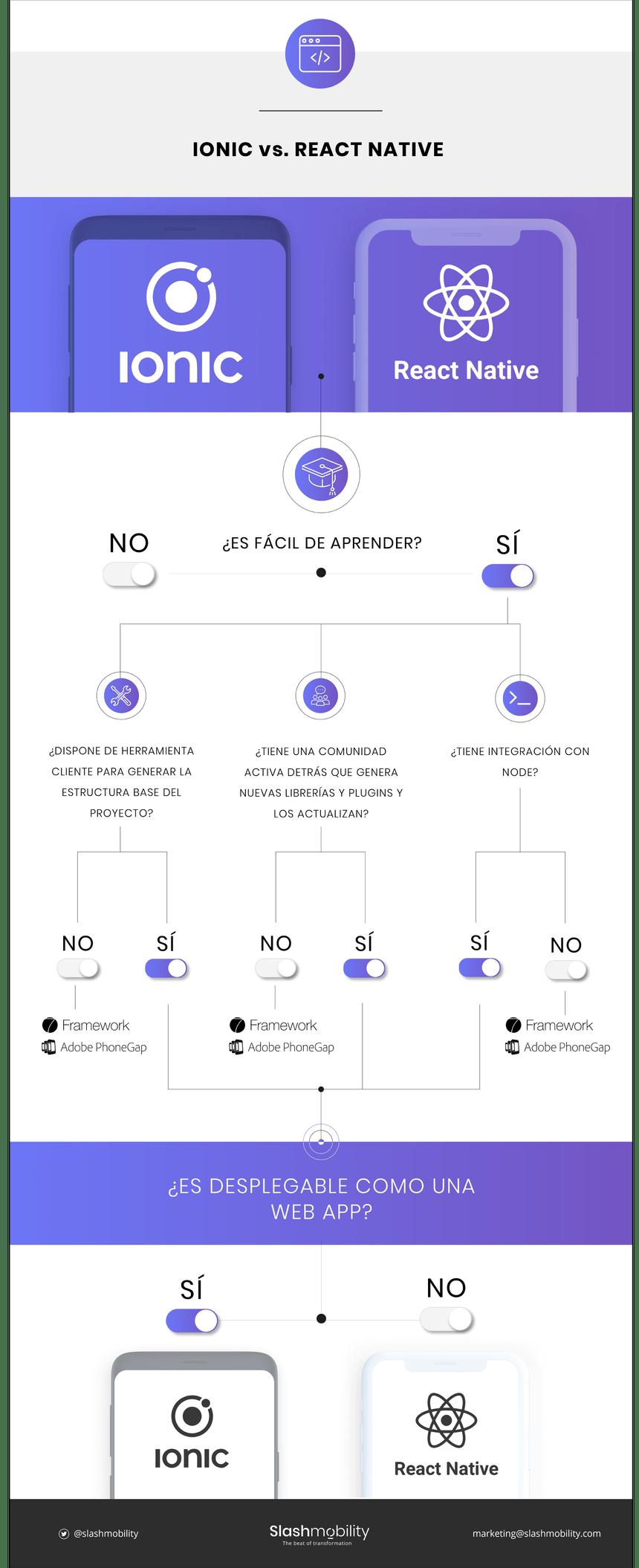 Ionic vs React Native #infografia #framework #software