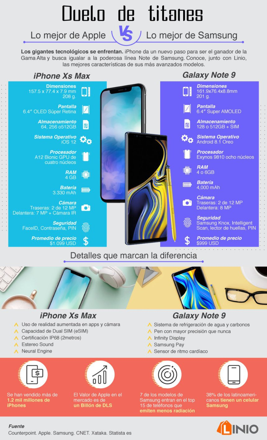iPhone Xs Max vs Galaxy Note 9 #infografia #infographic #apple