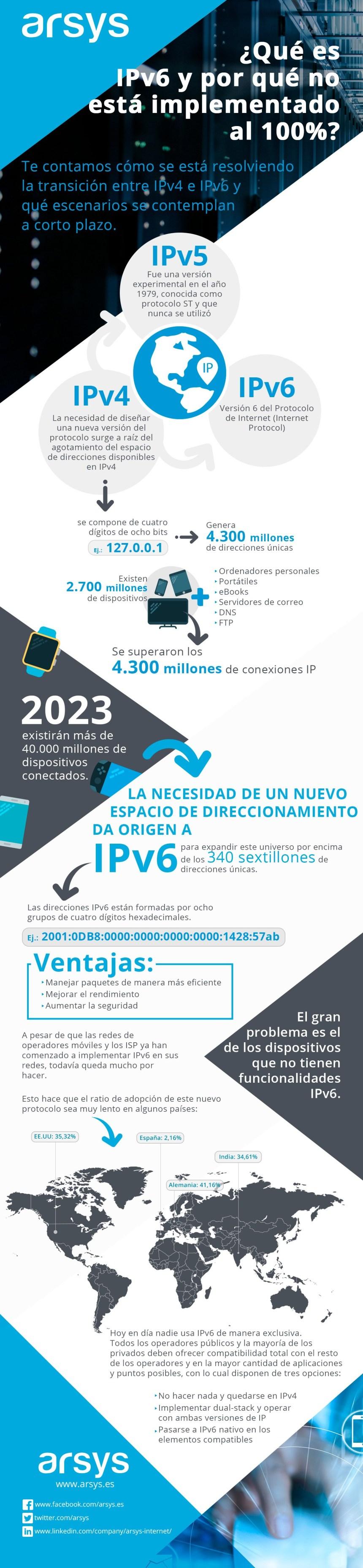 Qué es IPv6 y por qué no está totalmente implementado #infografia #infographic #internet