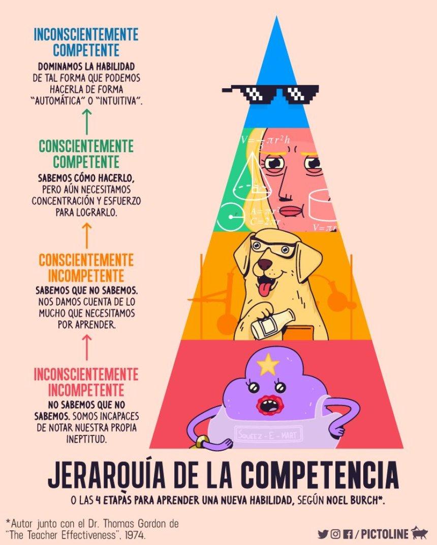 Jerarquía de la competencia (4 etapas para aprender una nueva habilidad) #infografia #education