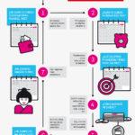 Kakebo: ahorrar al estilo japonés #infografia #infographic