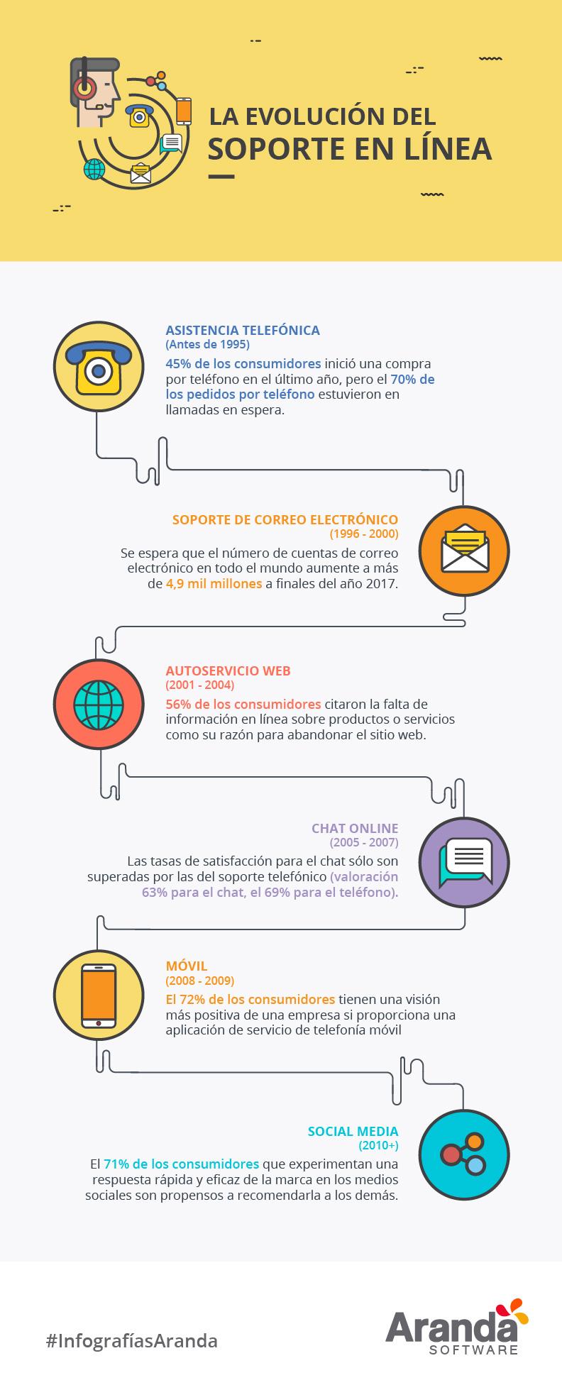 La evolución del soporte en línea #infografia #infographic #marketing