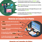 Landing Pages para Google Ads #infografia #infographic #marketing