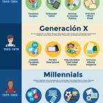 Las Generaciones y el Uso de Internet #infografia #infographic #marketing