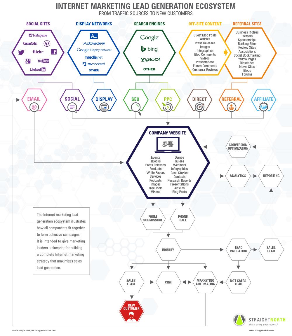 Ecosistema para generar Leads en Internet #infografia #infographic #internet