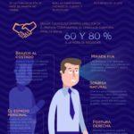 El Lenguaje Corporal de las personas de éxito #infografia #infographic