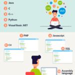 10 lenguajes de programación más usados en 2018 #infografia #infographic