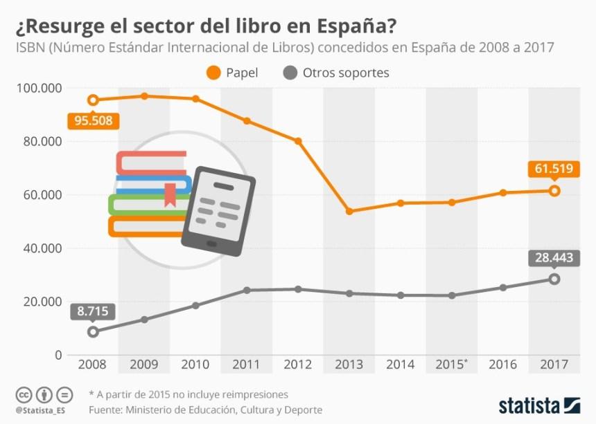 Evolución del número de libros editados en España #infografia #infographic