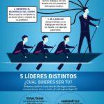 Cómo ser un líder creativo #infografia #infographic #leadership #design