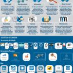 LinkedIn: un primer paso en la digitalización de profesionales y empresas #infografia #socialmedia