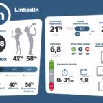 LinkedIn en España #infografia #infographic #socialmedia