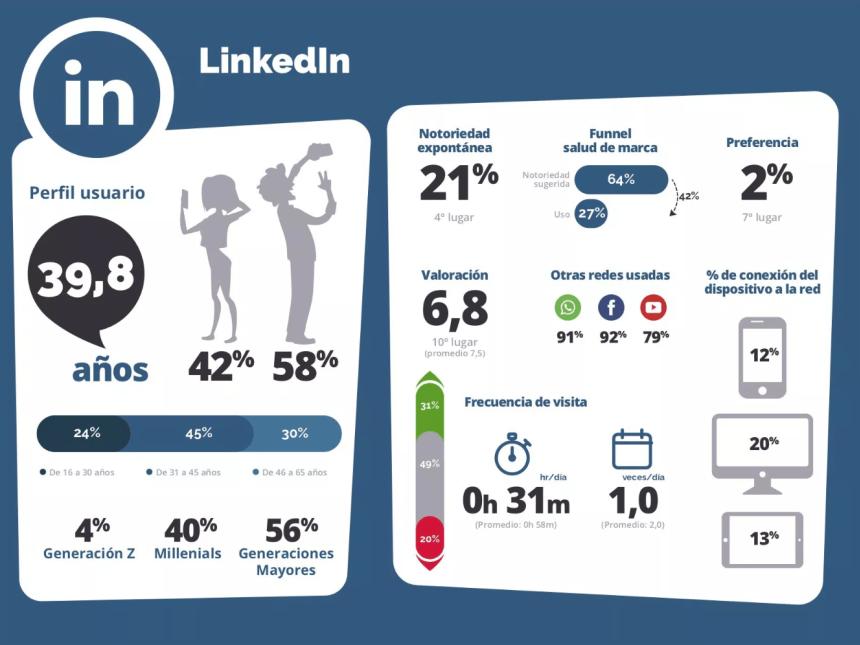 Linkedin en España 2014