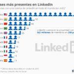 10 países con más usuarios de LinkedIn #infografia #infographic #socialmedia