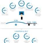 LinkedIn: una herramienta imprescindible en Marketing #infografia #socialmedia #marketing
