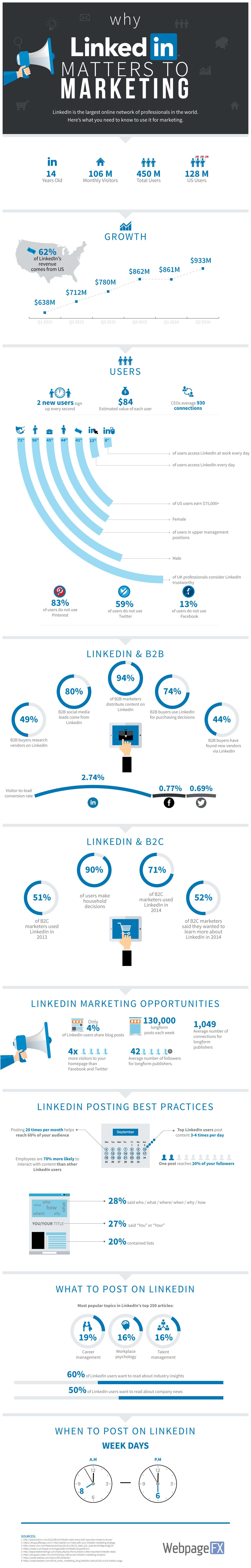 LinkedIn: una herramienta imprescindible en Marketing #infografia #socialmedia #marketing