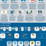 LinkedIn: un primer paso en la digitalización de profesionales y empresas (versión 2) #infografia #socialmedia