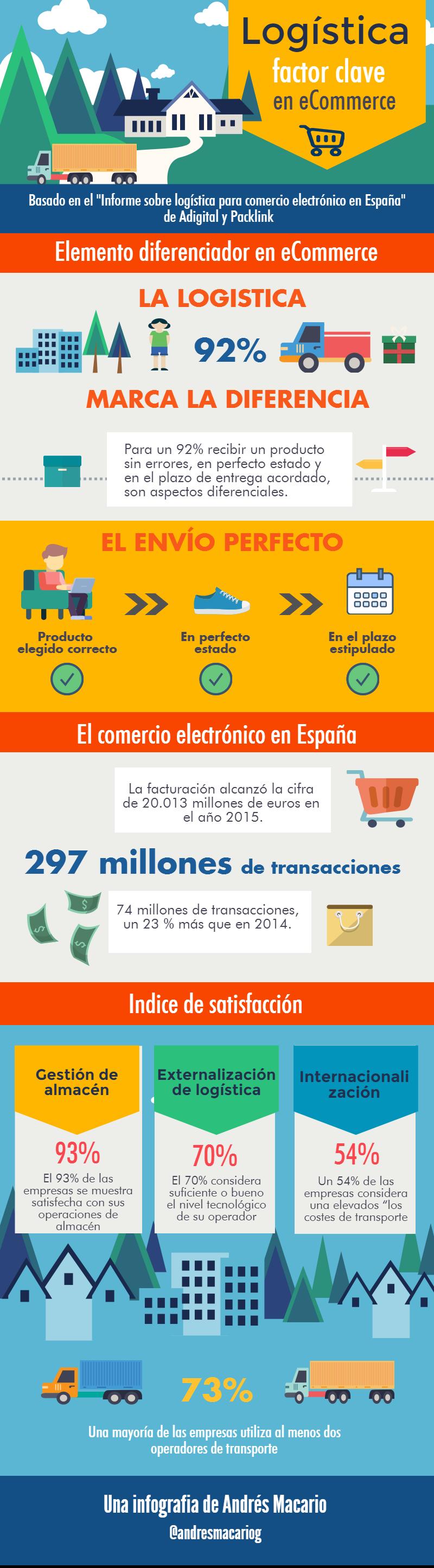 Logística: factor clave para el Comercio Electrónico #infografia #ecommerce