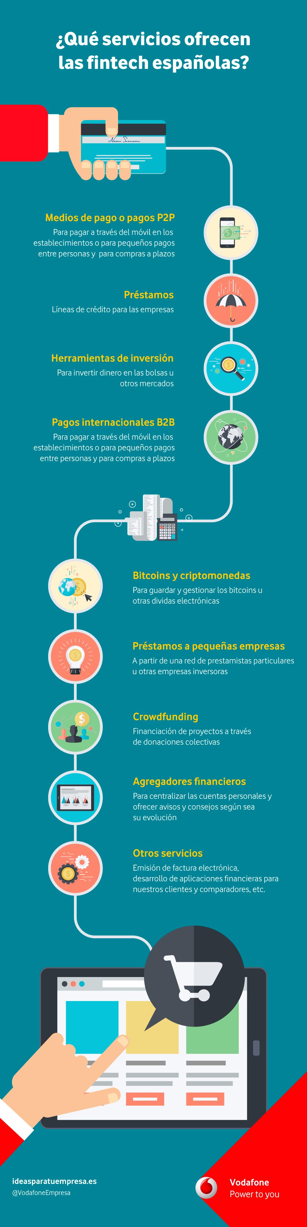 Qué servicios ofrecen las fintech españolas #infografia #infographic
