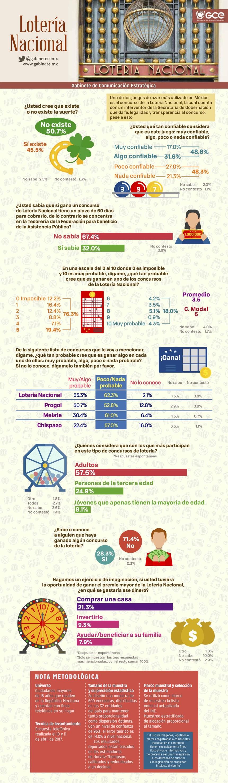 Sobre la Lotería Nacional en México #infografia #infographic