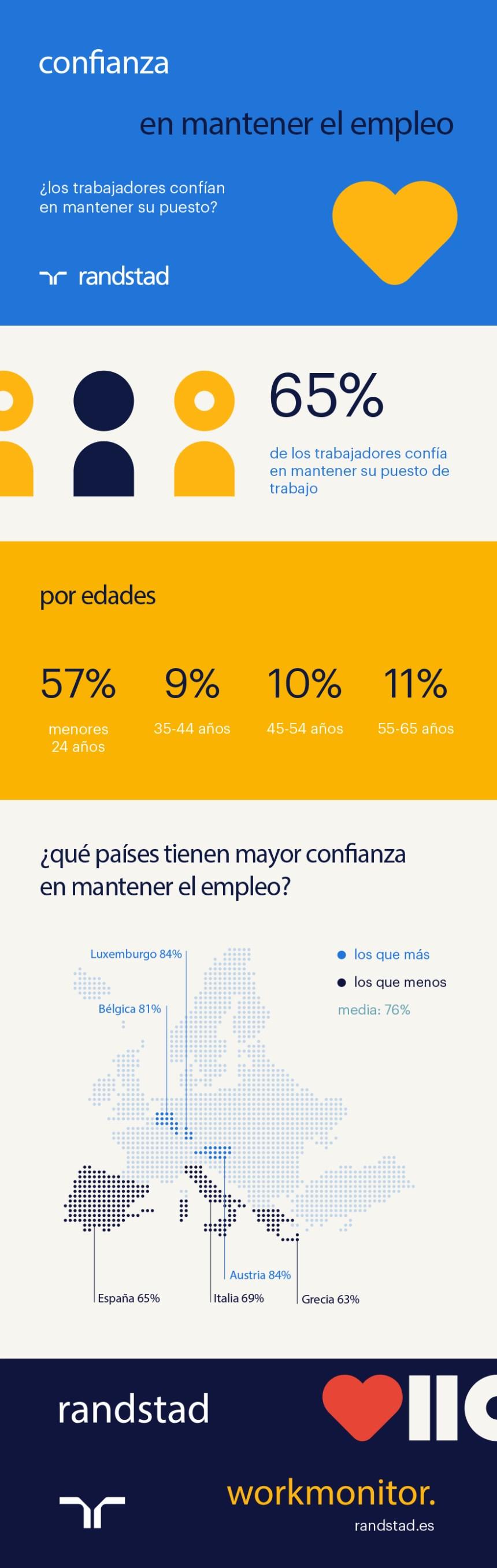 ¿Los trabajadores confiamos en mantener nuestro puesto de trabajo? #infografia #rrhh #Empleo