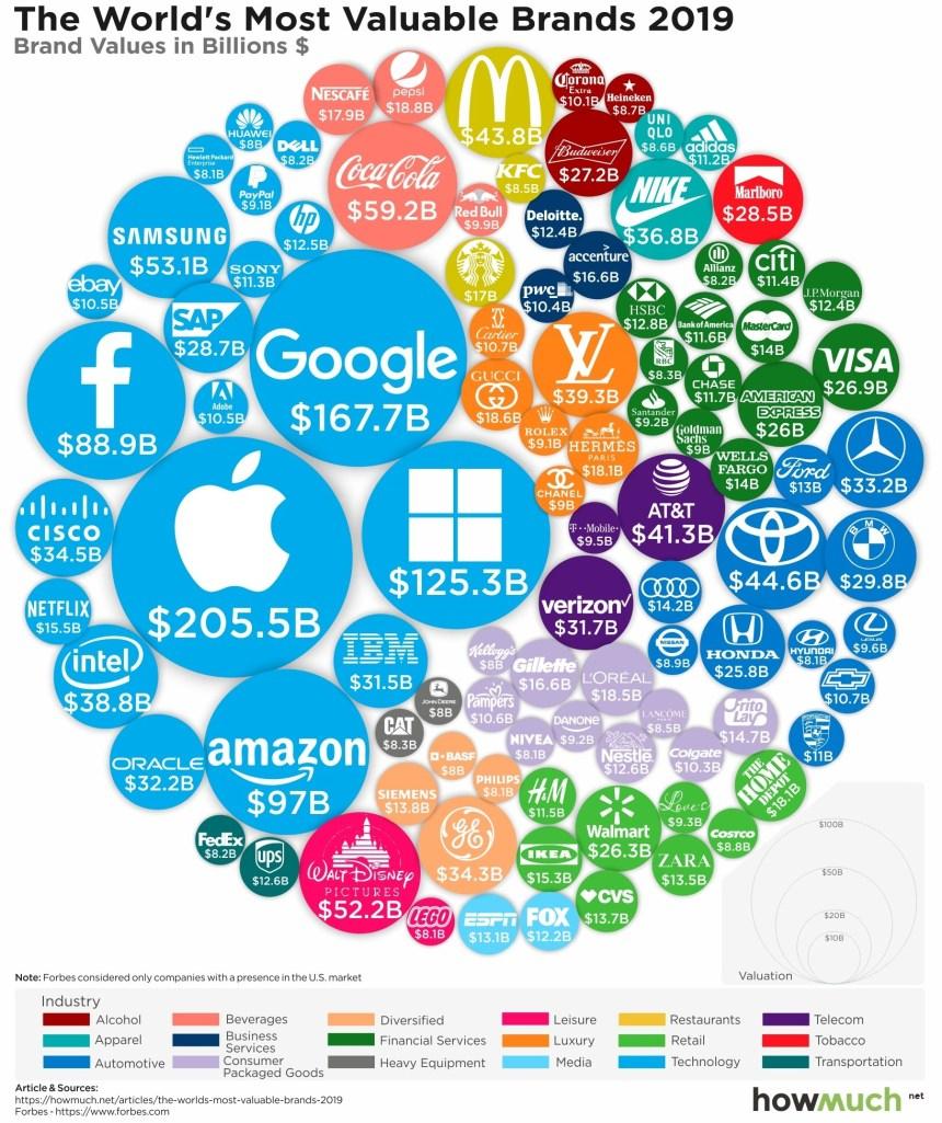 100 marcas más valiosas de 2019 #infografia #infographic #marketing