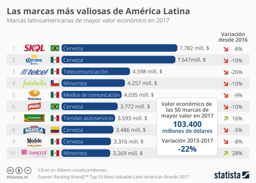 10 marcas más valiosas de Latinoamérica #infografia #infographic #marketing