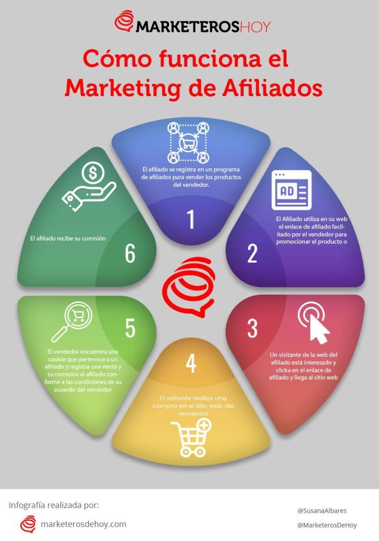 Marketing de afiliación #infografia #infographic #marketing