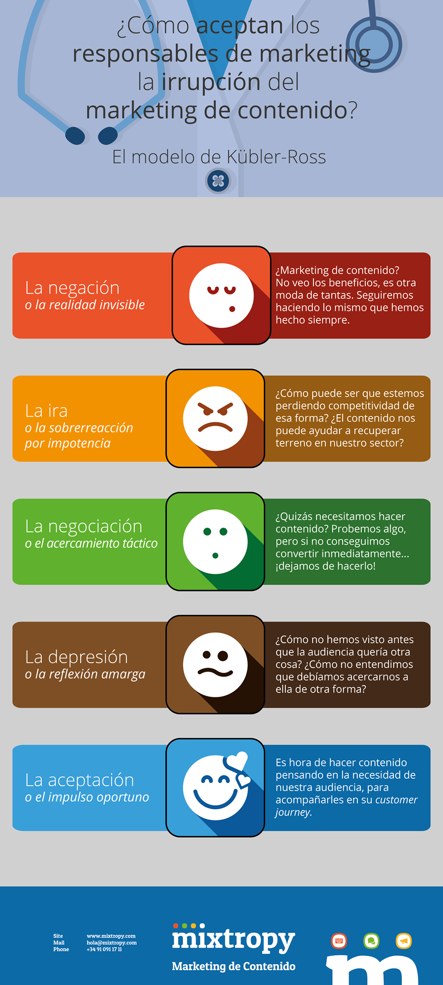 Responsables de Marketing y marketing de contenidos (Modelo Kübler-Ross) #infografia #marketing