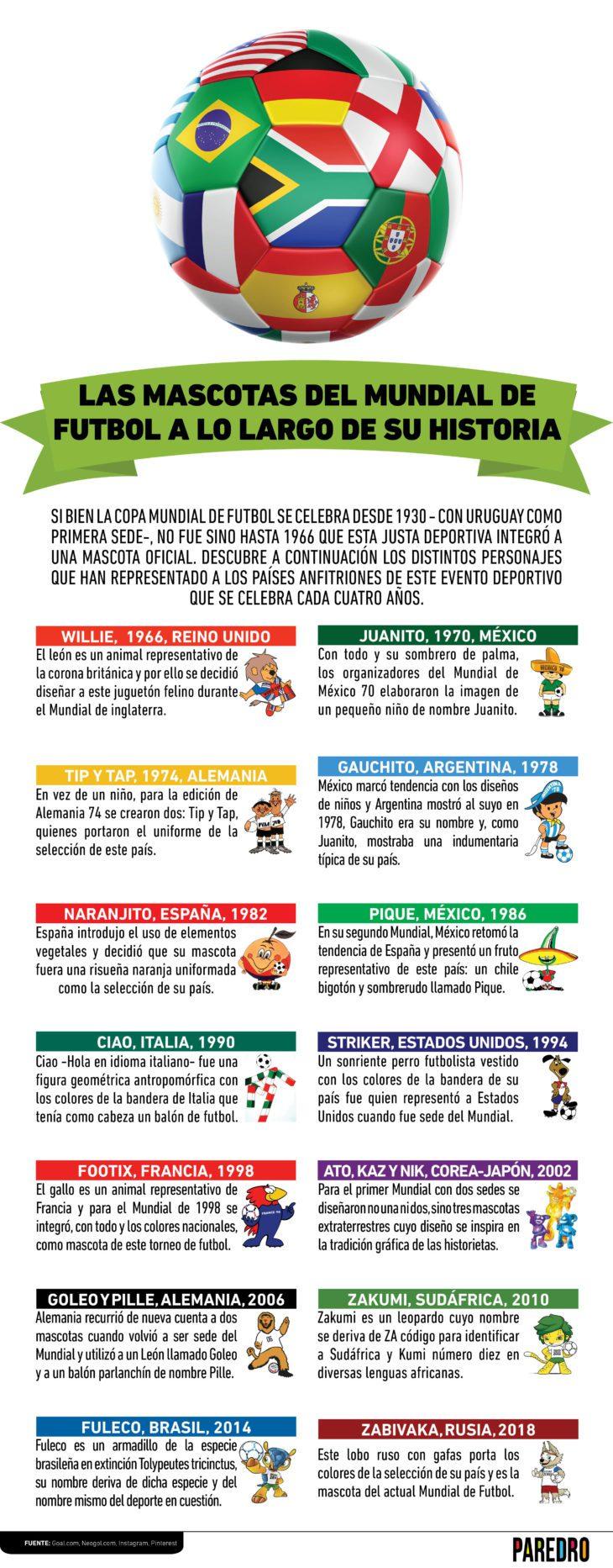Las mascotas del mundial de fútbol a través del tiempo #infografia #infographic #marketing