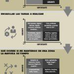 Matriz de Gestión del Tiempo #infografia #infographic