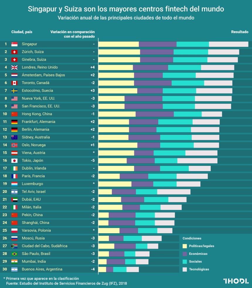 Los mayores centros fitech del mundo #infografia #infographic