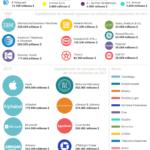 Las mayores empresas de Estados Unidos en los últimos 100 años #infografia #infographic