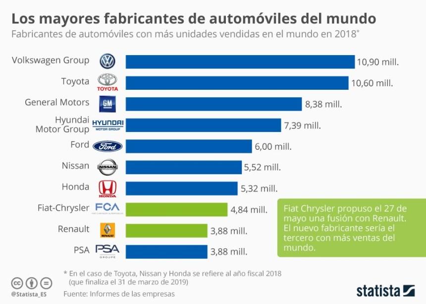 10 mayores fabricantes de automóviles del mundo #infografia #infographic