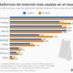 10 medios sociales que más aumentan su uso #infografia #infographic #socialmedia